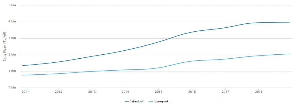 Esenyurt - Satış Fiyatları Trendi